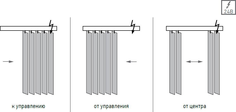 Моторизация вертикальных жалюзи по выгодным ценам