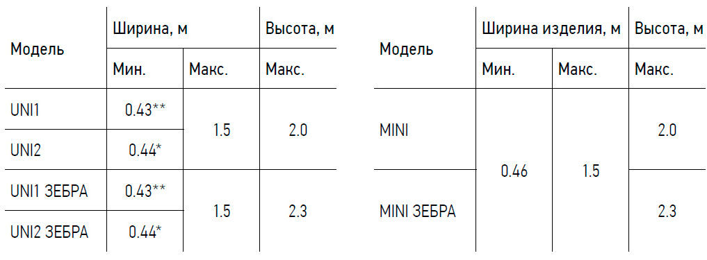 Таблица гарантийных размеров изготовления рулонных штор