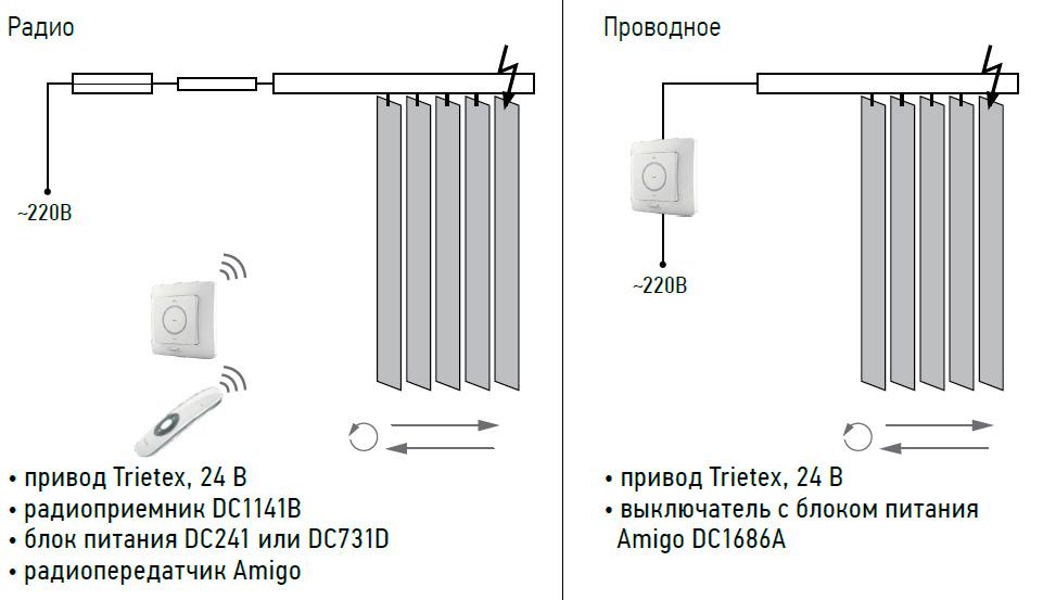 Вертикальные тканевые жалюзи электропривод