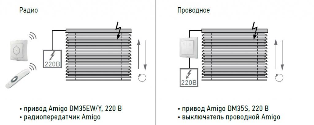 Автоматизация горизонтальных жалюзи 50 мм по выгодной цене