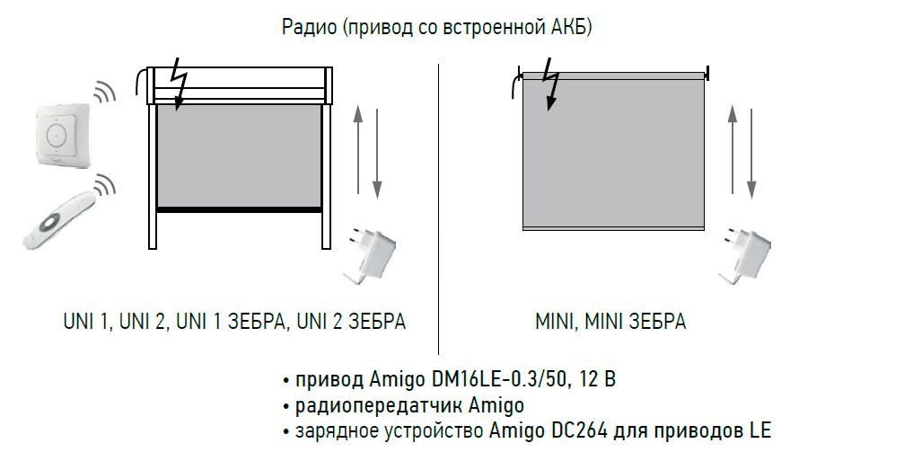 Привод DM16LE-0,3/50, 12 В, используемый для моторизации UNI и MINI